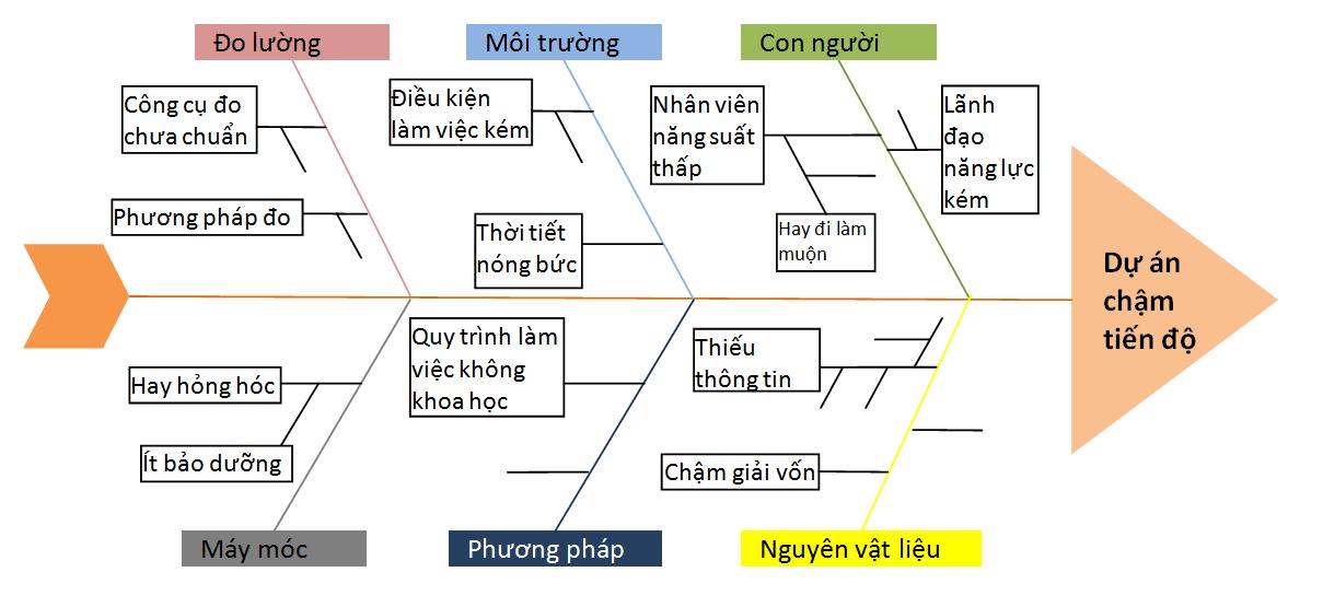 bieu-do-xuong-ca-2