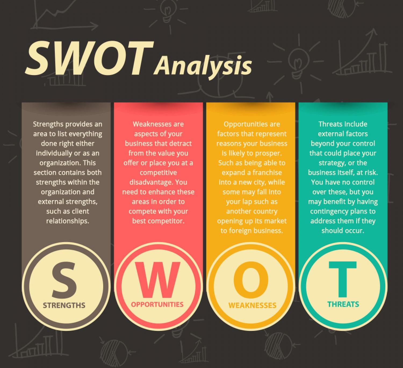 Giới thiệu sơ lược về mô hình phân tích SWOT