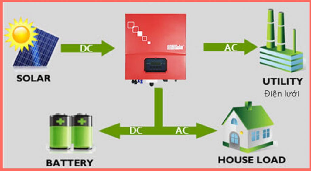 Hệ thống lưới điện có dự trữ