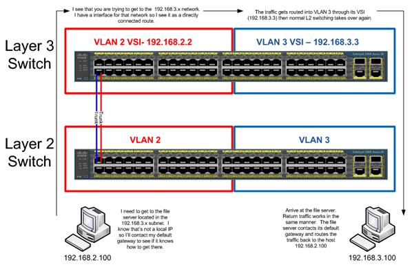 So sánh Switch layer 2 và switch layer 3 lựa chọn nào phù hợp cho các doanh nghiệp