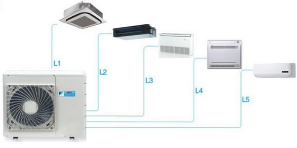 máy lạnh Daikin Multi Inverter