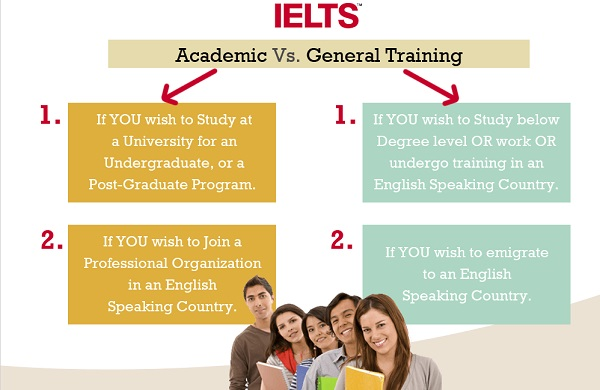Học Academic hay General tùy thuộc vào nhu cầu, mục đích người sử dụng