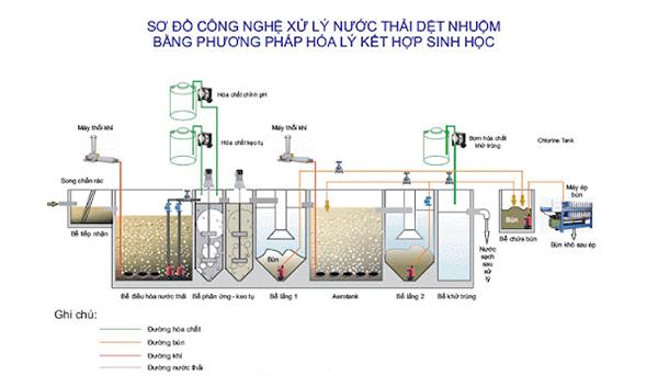 Nước thải dệt nhuộm xử lý bằng phương pháp nào? đặc tính ra sao?